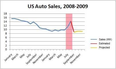 US Auto Sales 2008-2009